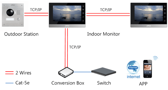 Dahua IP Video intercom 2 wire overview