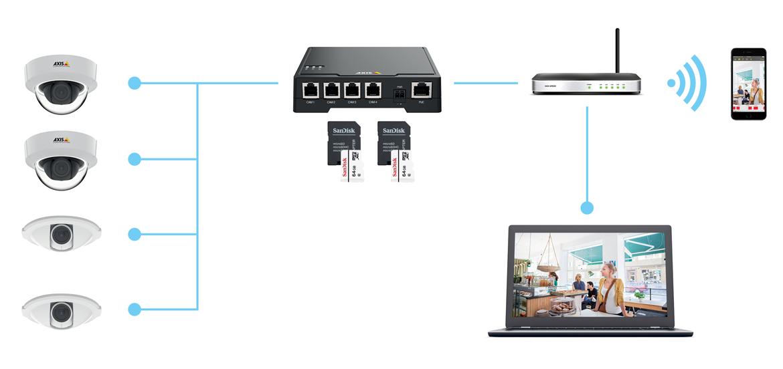 Axis F34 Complete Camerabewaking Set Met 4 Hd Mini Camera S